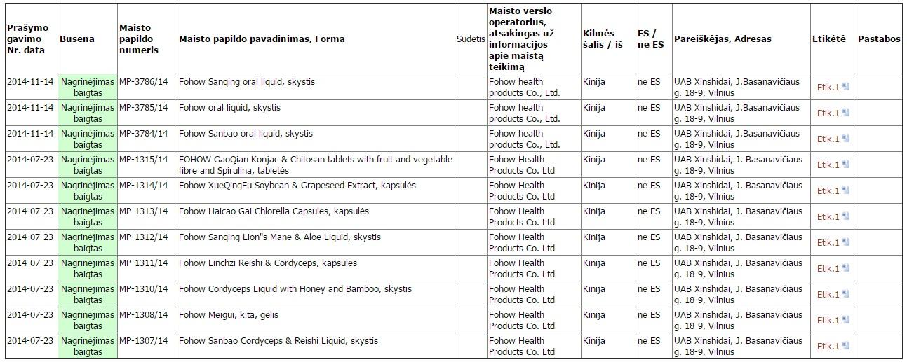Список сертификатов